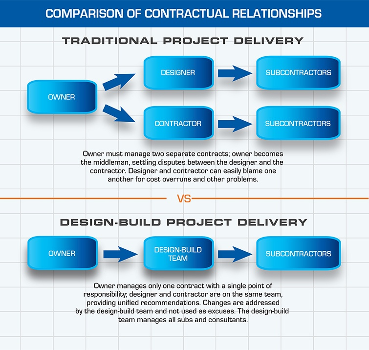 Design-Build Single Contract | Dow Smith Company