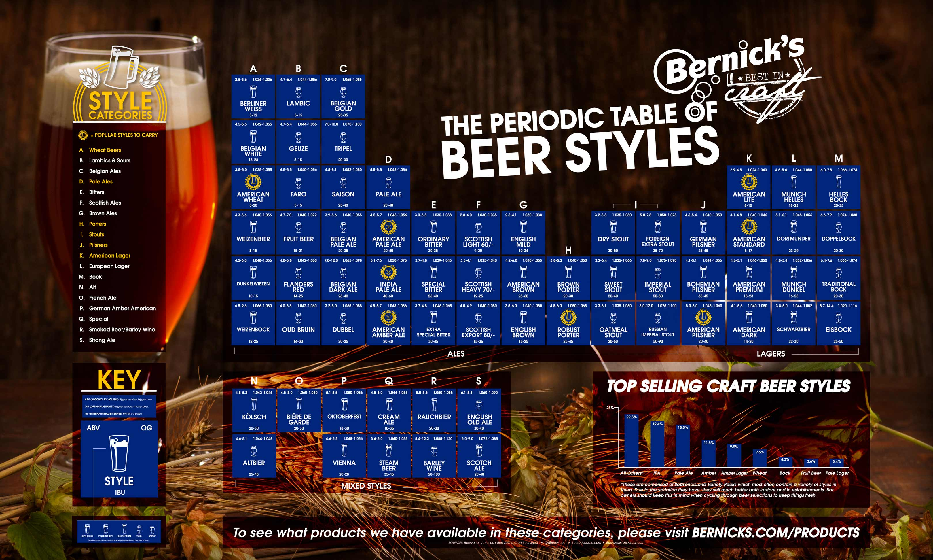 Bernicks periodic table brookston beer bulletin click here to see the chart full size gamestrikefo Images