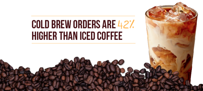 Understanding Your Coffee Consumers [Infographic]