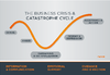 5 Stages of the business crisis and catastrophe cycle