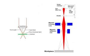 Electron Beam Welding Vs Laser Welding