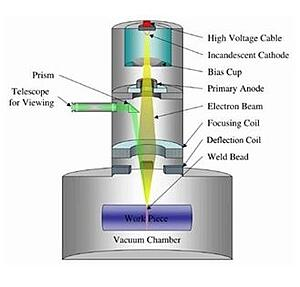 Why Does Electron Beam Welding Need A Vacuum