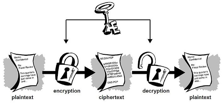 OTR encryption for chat explained