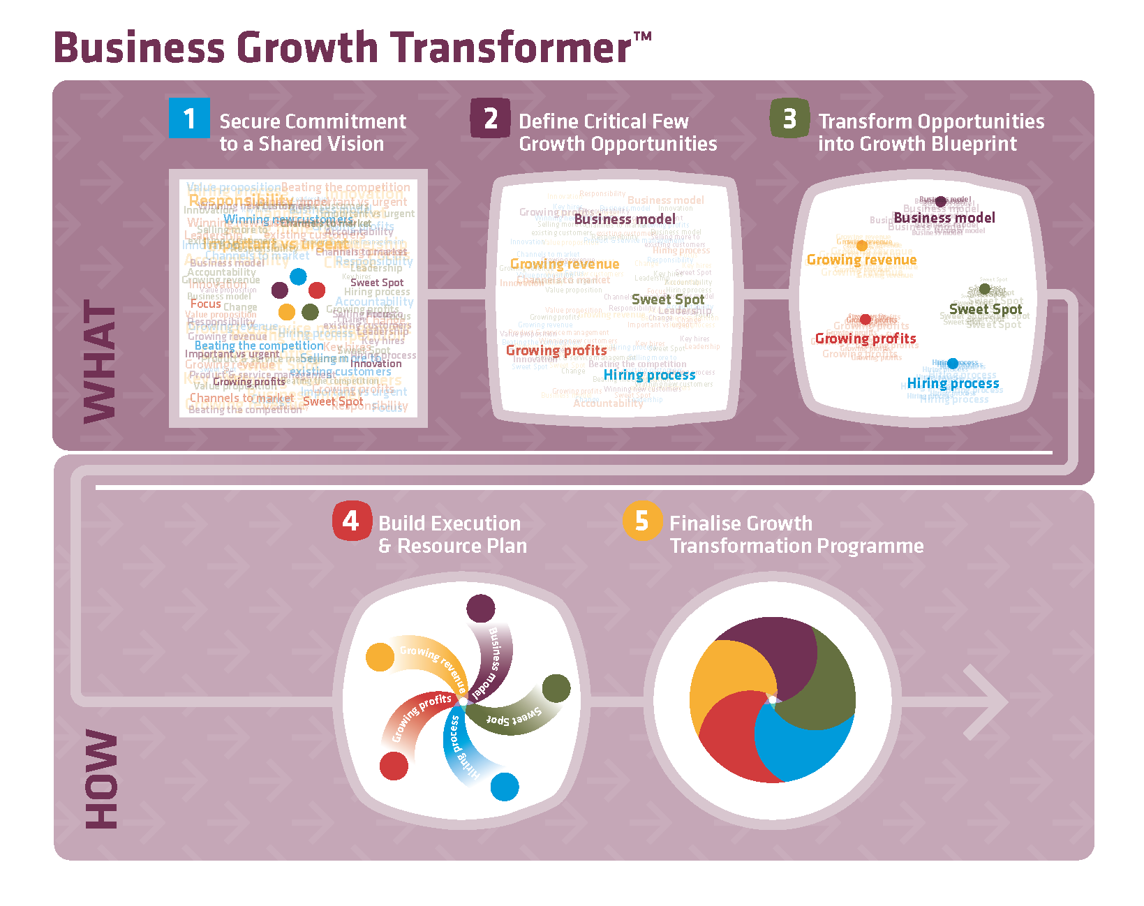 Business Growth Transformer Marketing Document
