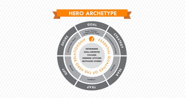 the hero archetype Explore the stories of the 12 archetypes through the icons above and begin to uncover the possibilities of your archetypal truth.