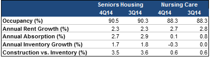 NIC_MAP_Seniors_Housing__Care_Market_Fundamentals_for_4Q14