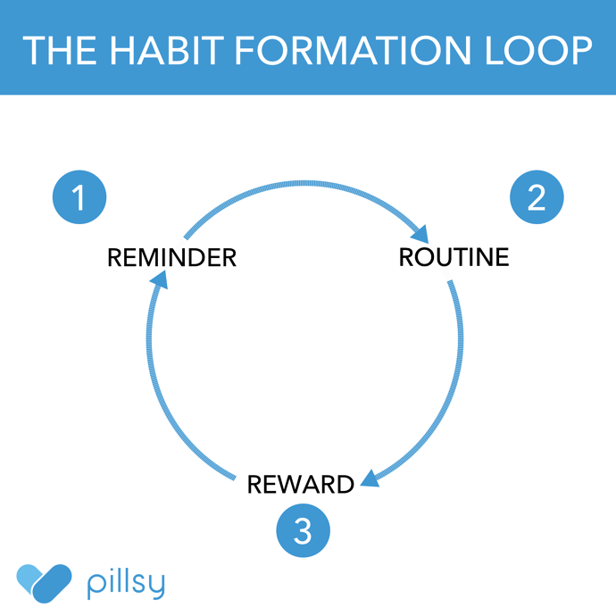 The Behavioral Science Behind Pillsy