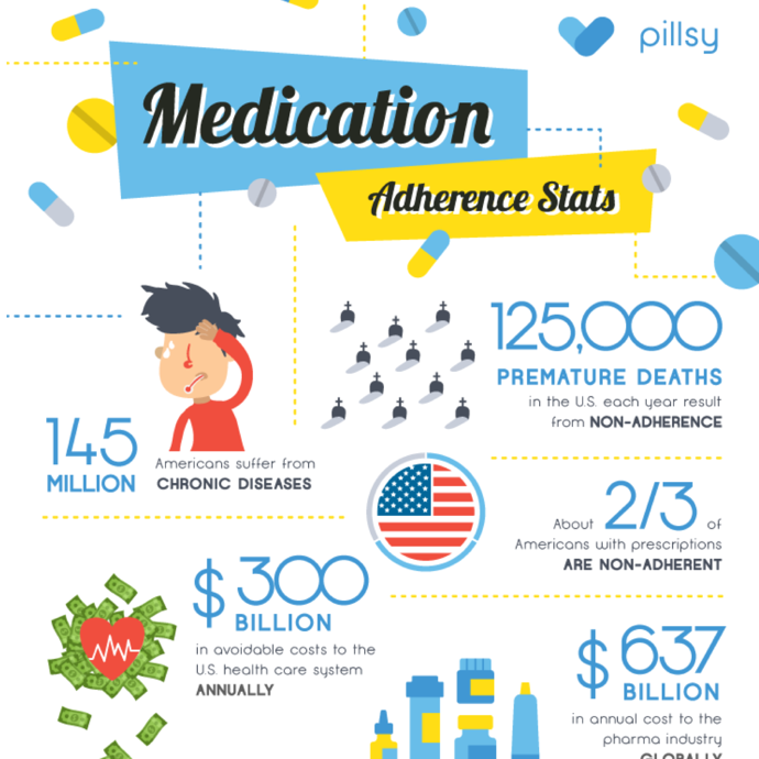 15 Frightening Stats on Medication Adherence (Plus Infographic)