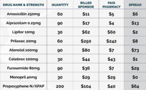 How pharmacy spread pricing increases cost for you and your employees.