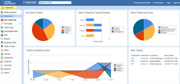 TeamSupport Help Desk Software - Dashboard 2