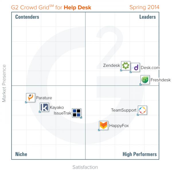 Help-Desk-Grid-Spring-2014