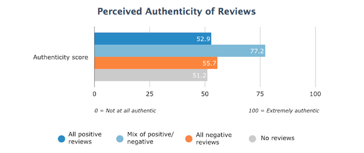 PerceivedAuthenticityofReviews