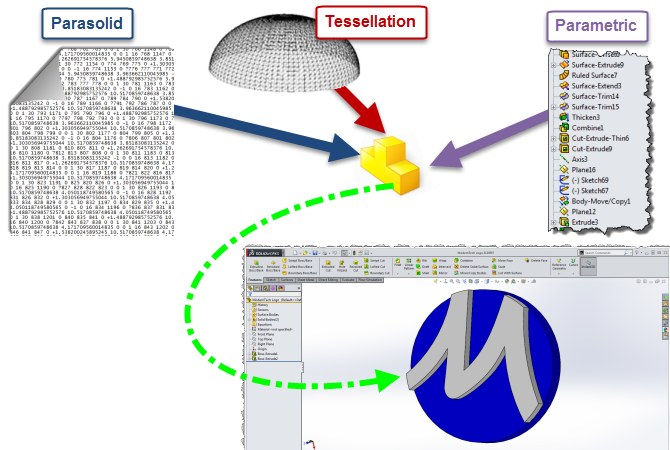 A Look Under The Hood Of A Solidworks File