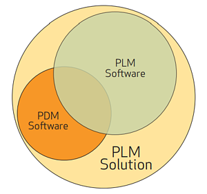 PDM vs PLM Difference
