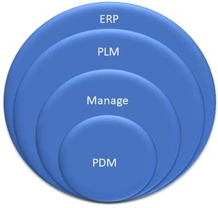 Data Management Bubble