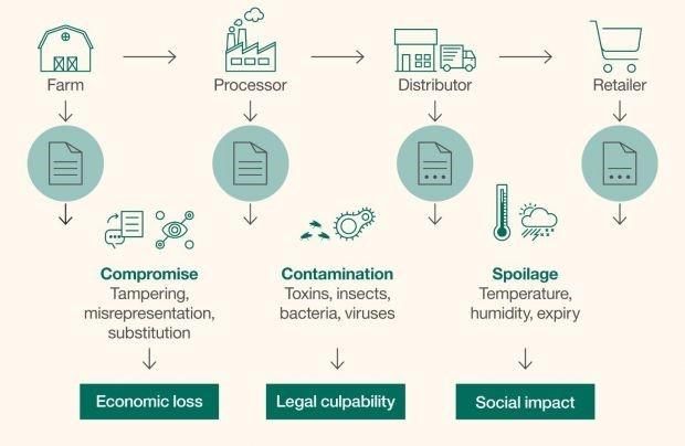 Blockchain Technology allows traceability in the food chain