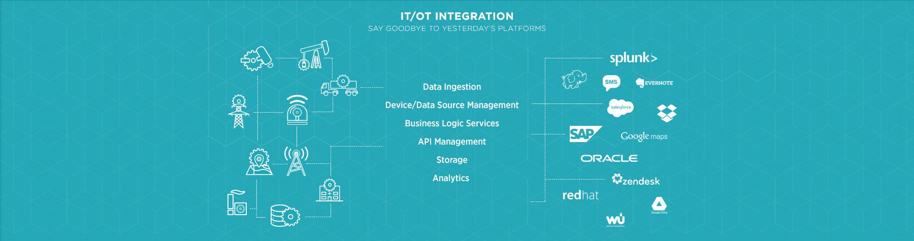 Industrial API IoT Platform