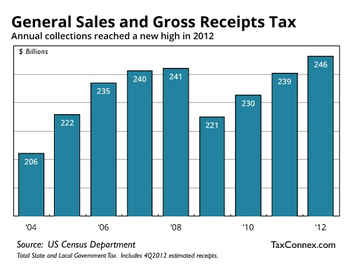Sales Tax Collections Chart   2004 2012
