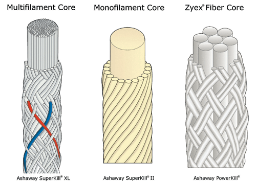 Fibers used in a rope can have a huge impact.