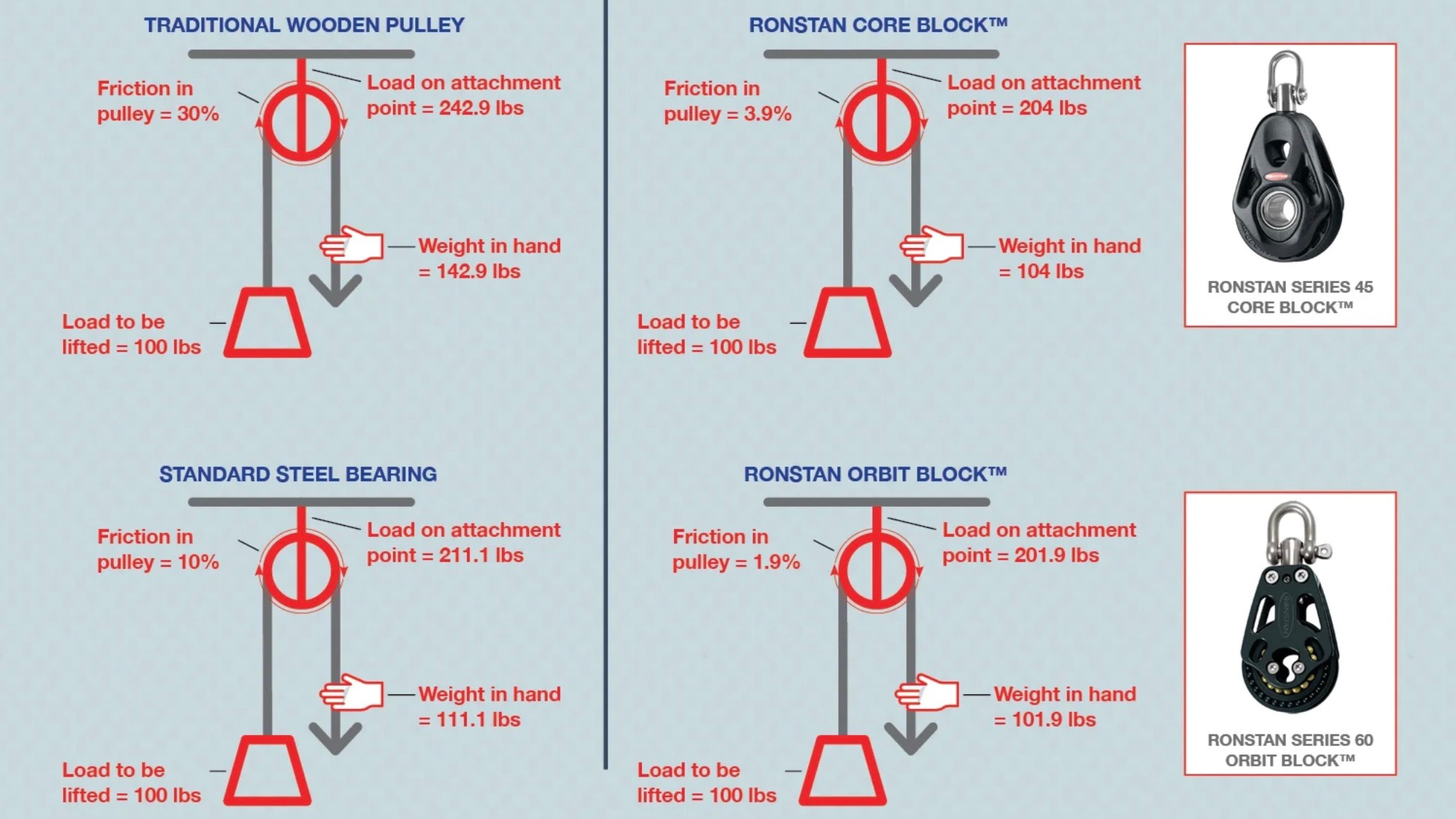 pulley friction