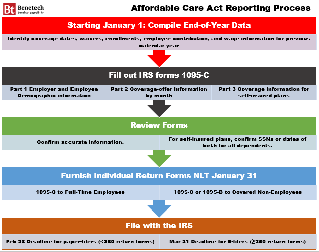 Everything You Need to Know About Affordable Care Act 1095-C Filing