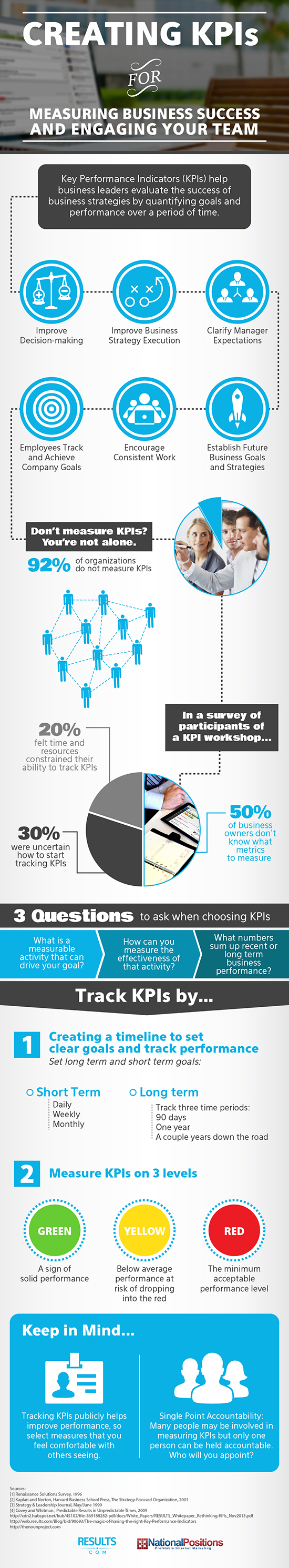 RESULTS.com Key Performance Indicators infographic