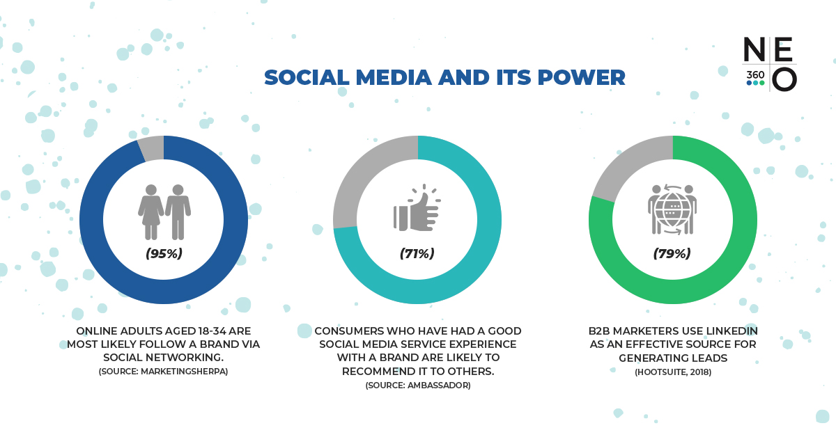 social-media-and-its-power-neo360