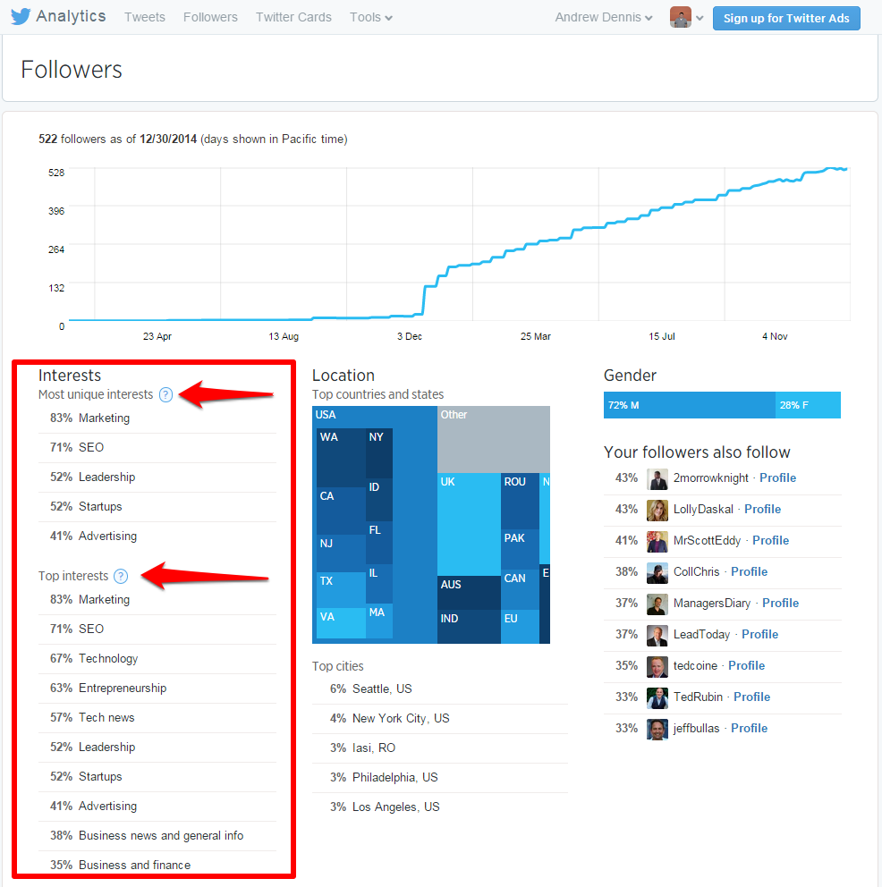 how to build up twitter followers