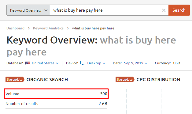 What is BHPH search volume