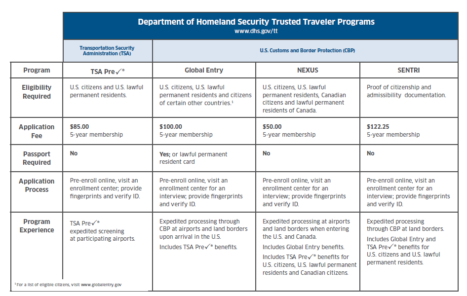 What Travelers Need to Know about TSA Pre✓®