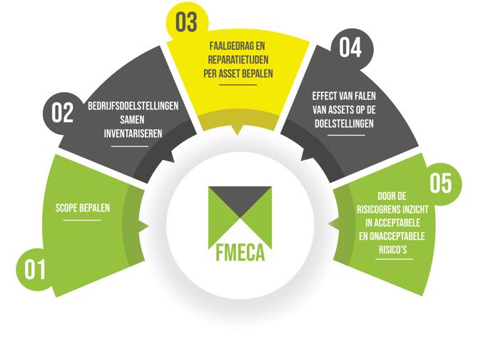 FMECA aanpak (1)