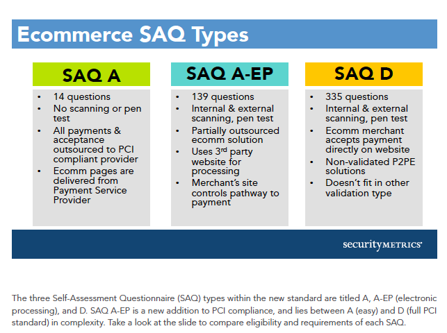 SAQ Types