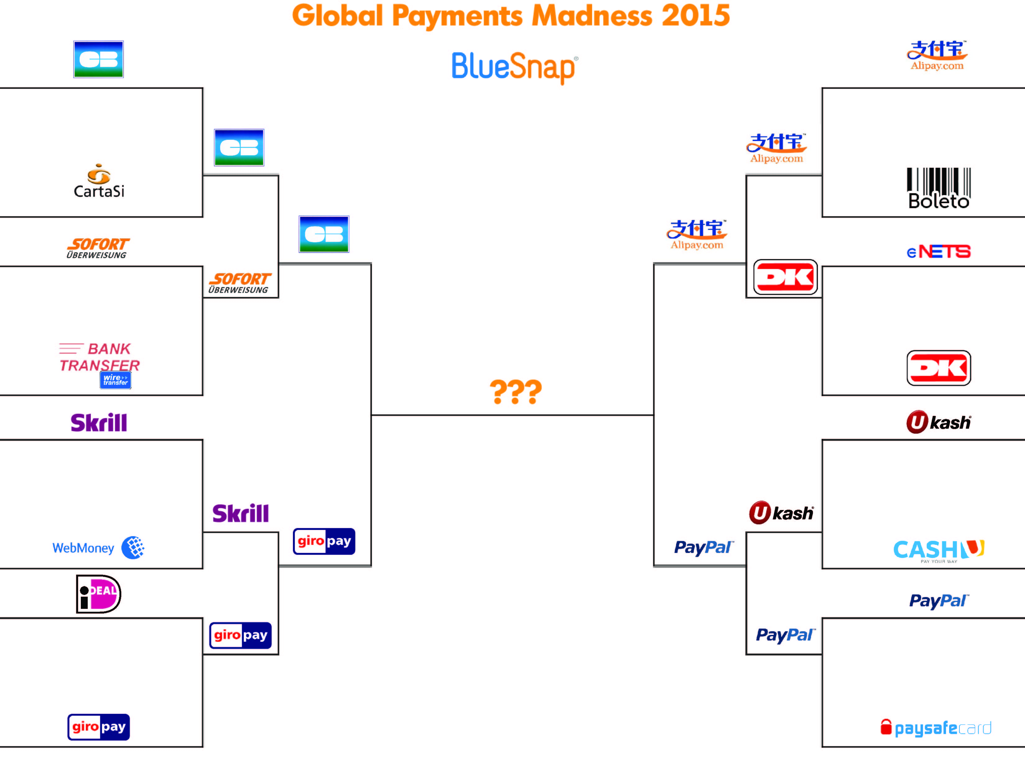 Global Payments Madness 2015