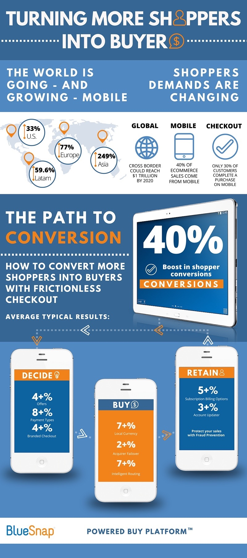 right path to conversions bluesnap inc payment conversions