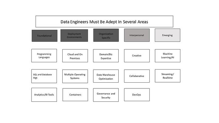 Data Engineers Must Be Adept in Several Areas - 14 to be exact