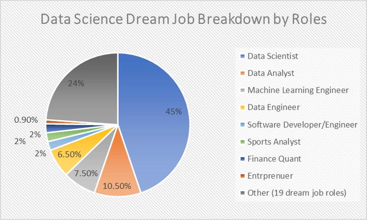 Data Science Dream Jobs – What Do Data Science Hopefuls Aspire To?