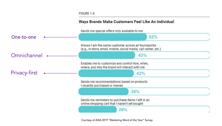 """ANA's 2019 """"Marketing Word of the Year"""" survey named """"Personalization"""" as brand marketers' top priority. The survey results ranked 1:1 experience, omnichannel and privacy-first as the top 3 priorities for digital marketing."""