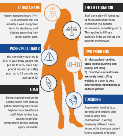 The Anatomy of Patient Handling Injuries