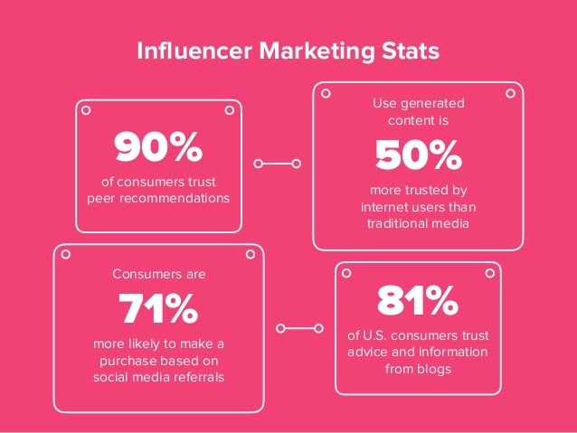 user generated content influencer marketing salesforce communities
