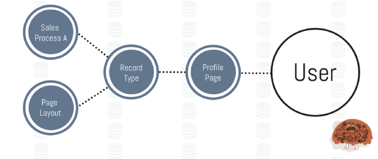 A Guide to Salesforce Record Types vs Page Layouts