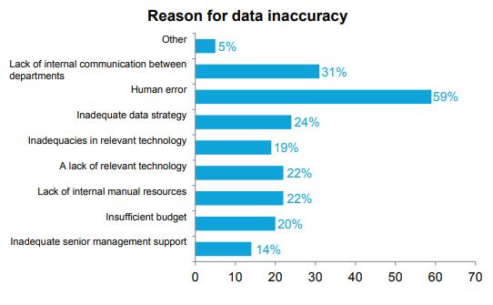 reason for data inaccuracy
