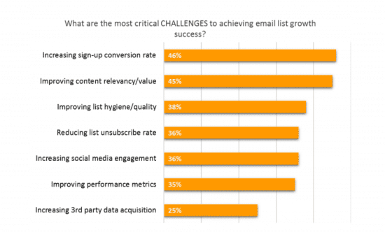 challenges to achieving email list growth