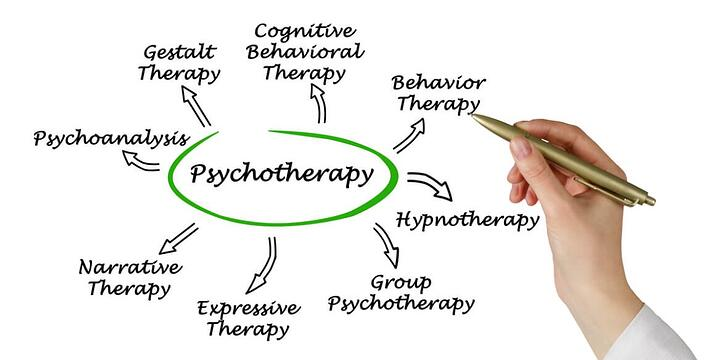An Evidence-Based Practice for Any Therapy Treatment Model