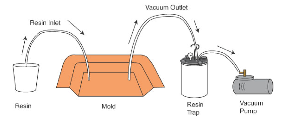 Vacuum Infusion Process