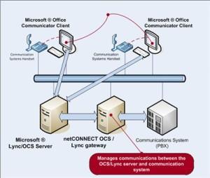 Lync Gateway Image