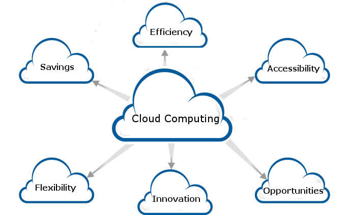 Cloud Computing Benefits Image