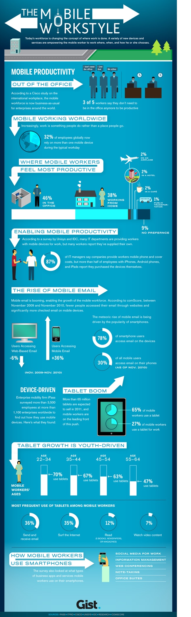 Mobile Workforce Infographic