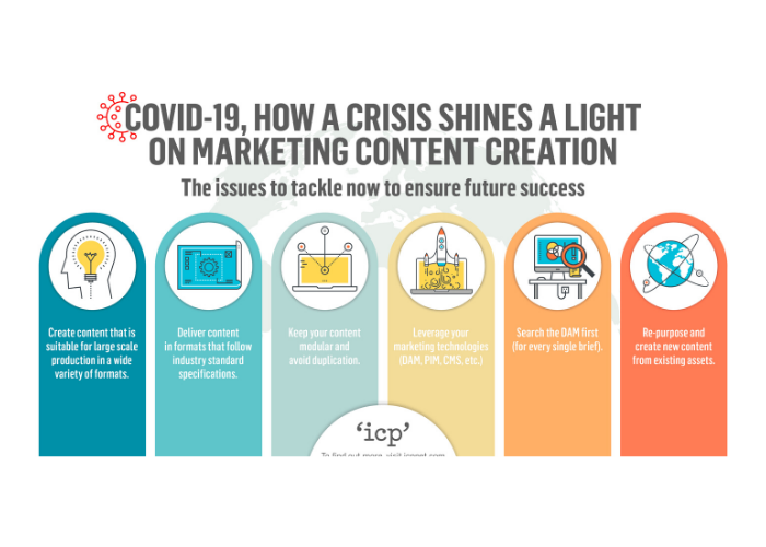 COVID-19, How A Crisis shines a light on Marketing Content Creation