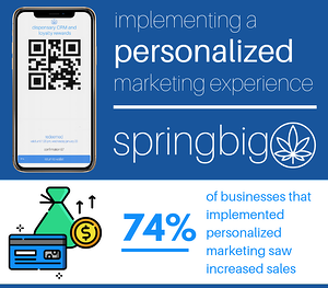 Making It Personal: Marketing What Matters To Your Dispensary Customers