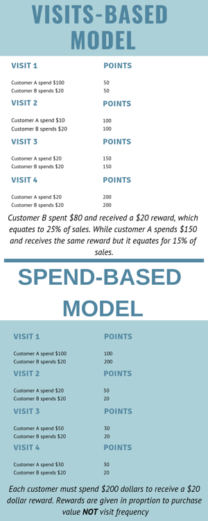 Why The Best Loyalty Programs Use a Spend-Based Model